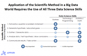 Figure 3. Application of the Scientific Method in a Big Data World Requires the Use of All Three Data Science Skills