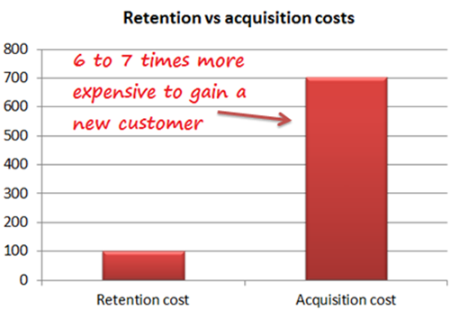 easier-to-sell-to-existing-customers-than-new-customers