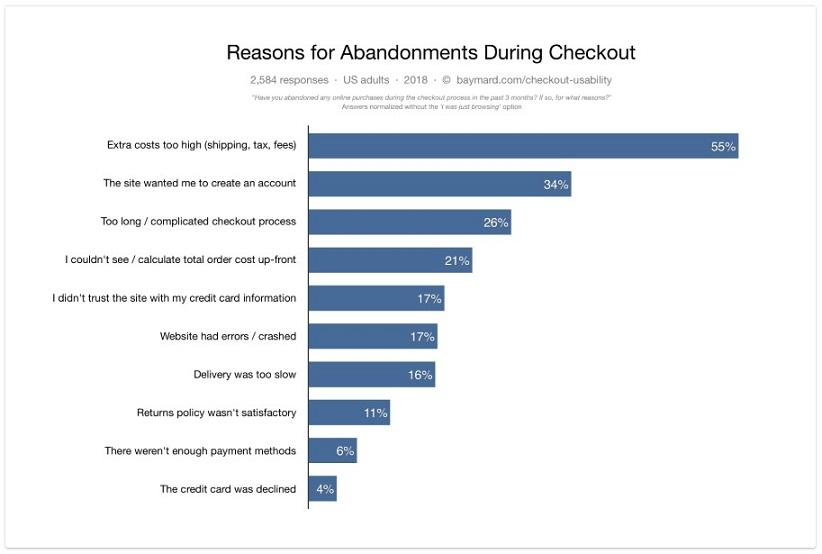 reason for checkout abandonments