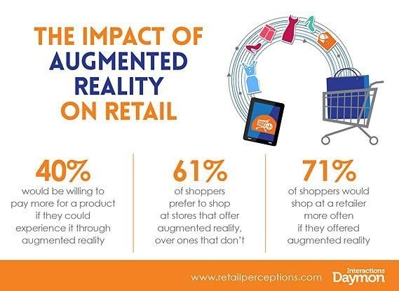 Impact of AR on Retail