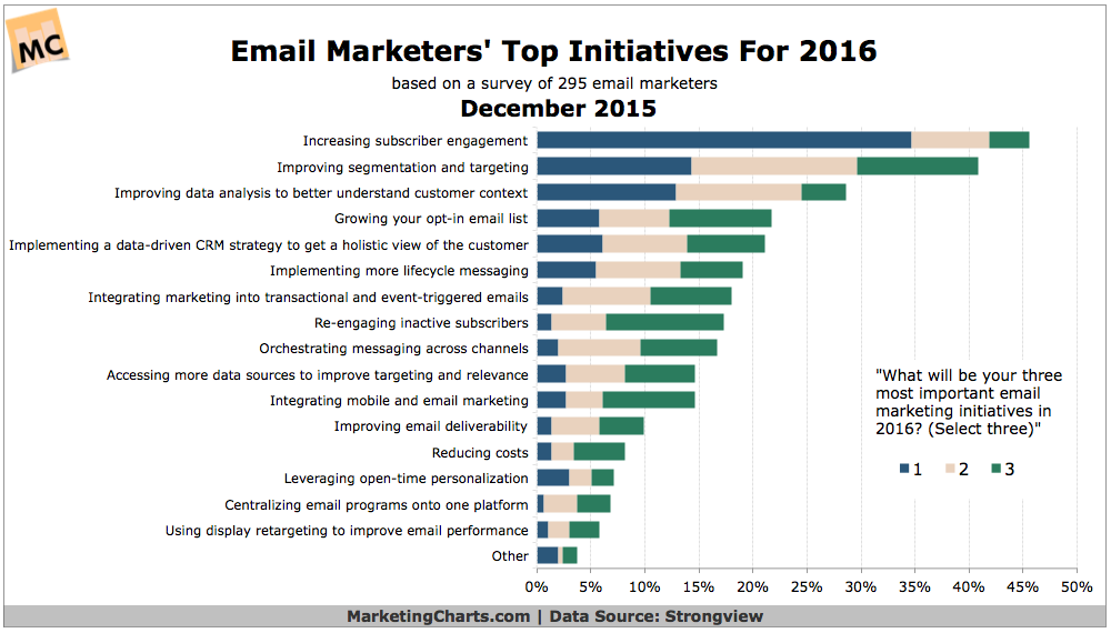 email marketers 2016