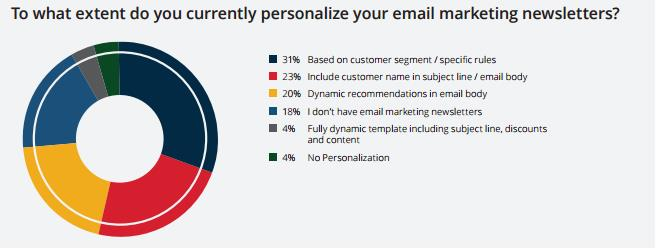 personalization email marketing