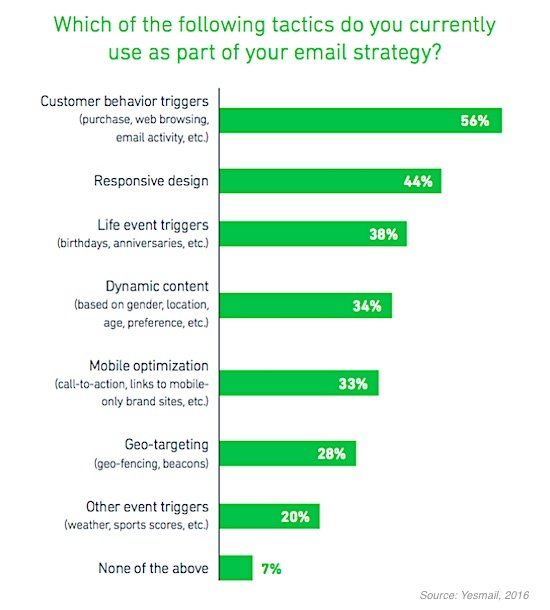 email strategy tactics
