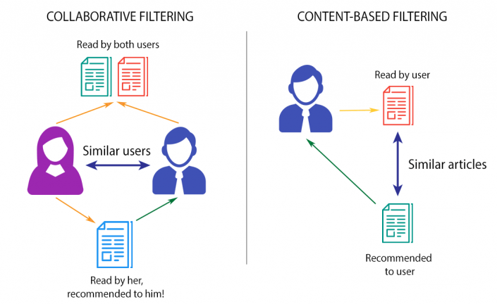 collaborative-filtering