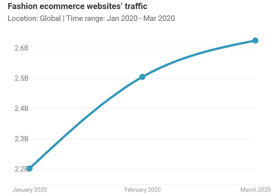 fashion-ecommerce-website-traffic