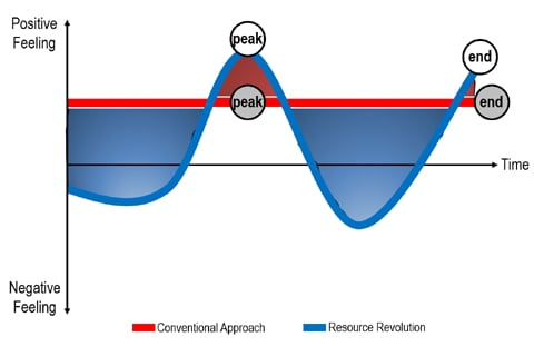 Figure 3 – Emotion Curve: The Conventional Approach vs. A Resource Revolution