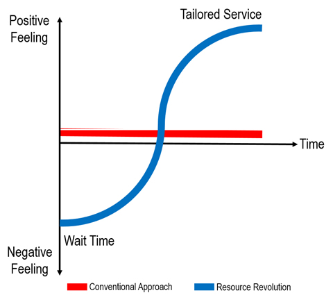 Figure 4 – Emotion Curve: The Retail Banking Experience at a European Bank