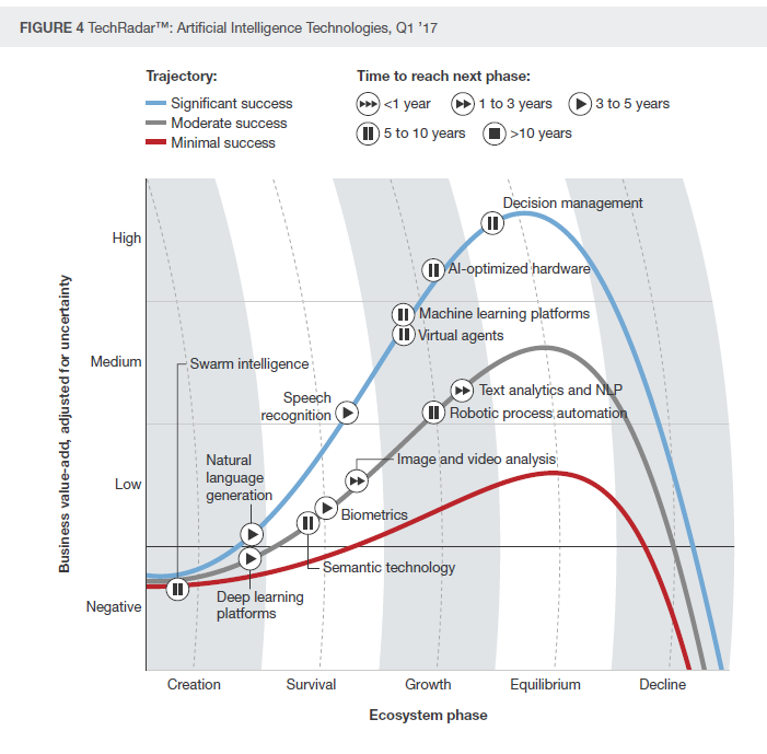 Source:    Forrester TechRadar™: Artificial Intelligence Technologies, Q1 2017