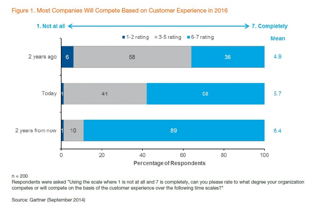 "Source: Gartner report ""Gartner Survey Finds Importance of Customer Experience on the Rise — Marketing Is on the Hook,"" Sept. 29 2014"