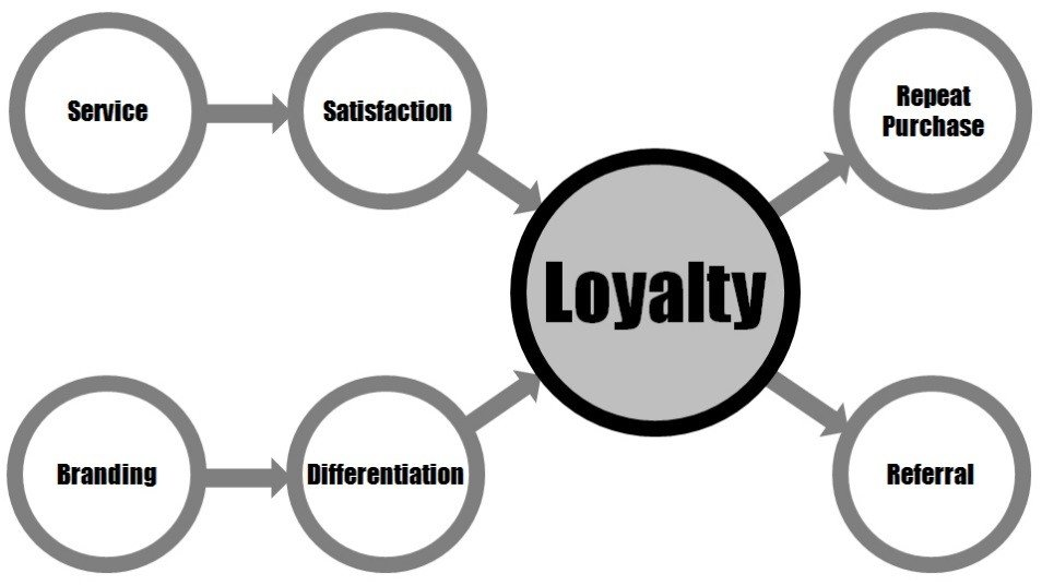 Figure 1 – Common Goal of Every Organization: Drive Customer Loyalty to Achieve Business Results
