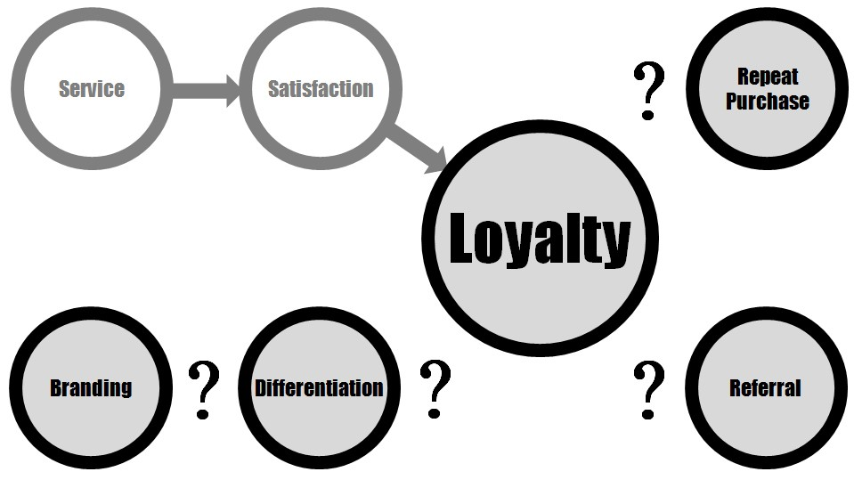 Figure 2 – The Disconnect between Branding and Business Results