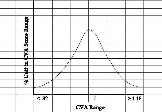 Figure 6-6. Benchmarking of CVA