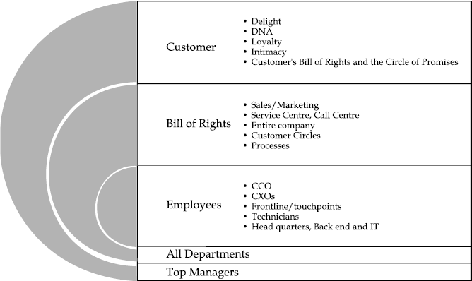 Figure 1.1 Customer's Bill of Rights and the Circle of Promises