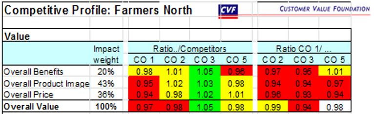 gm_compet_profile_farmers_north