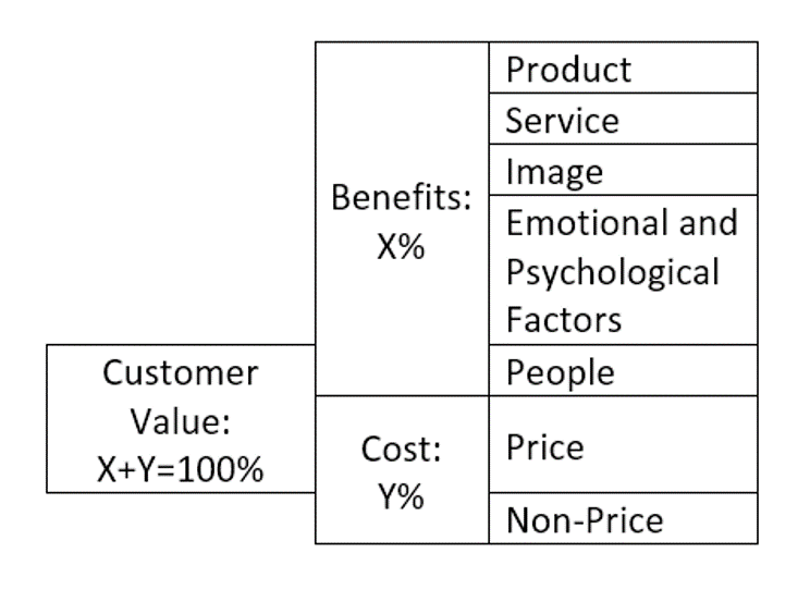 Figure 2.1 Customer Value Attribute Tree and Relative Importance of Attributes