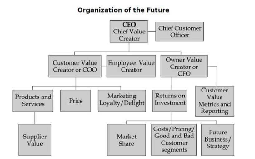 gm_org_future