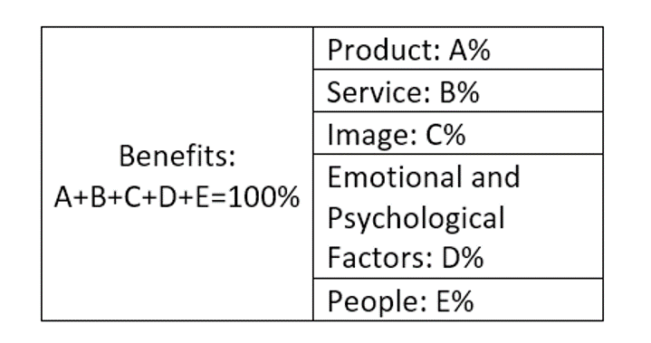 Figure 2-2 Sub Attributes of Benefits
