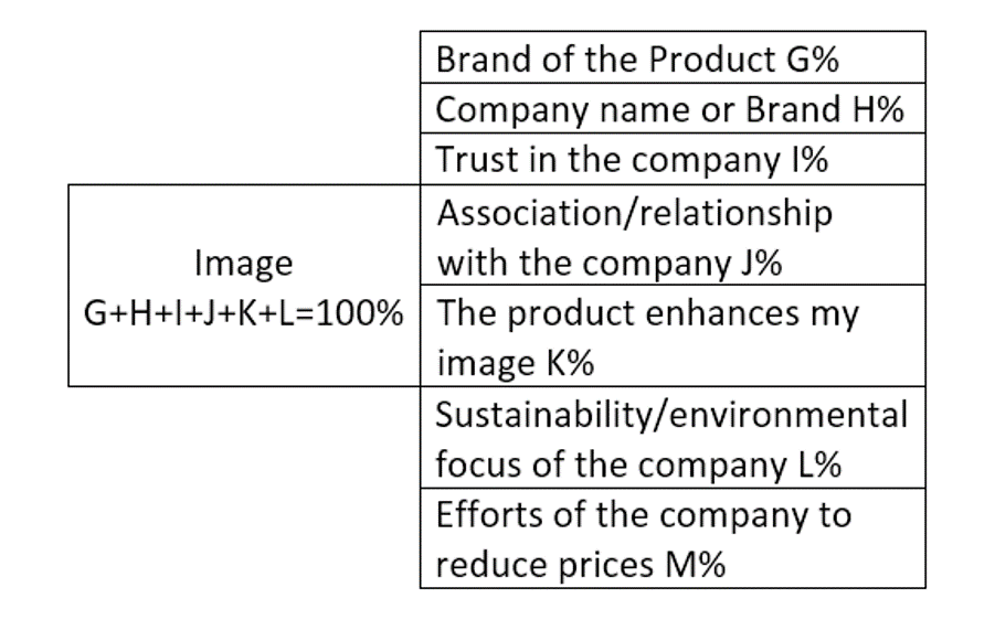 Fig 2-3 Sub-Attributes of Image