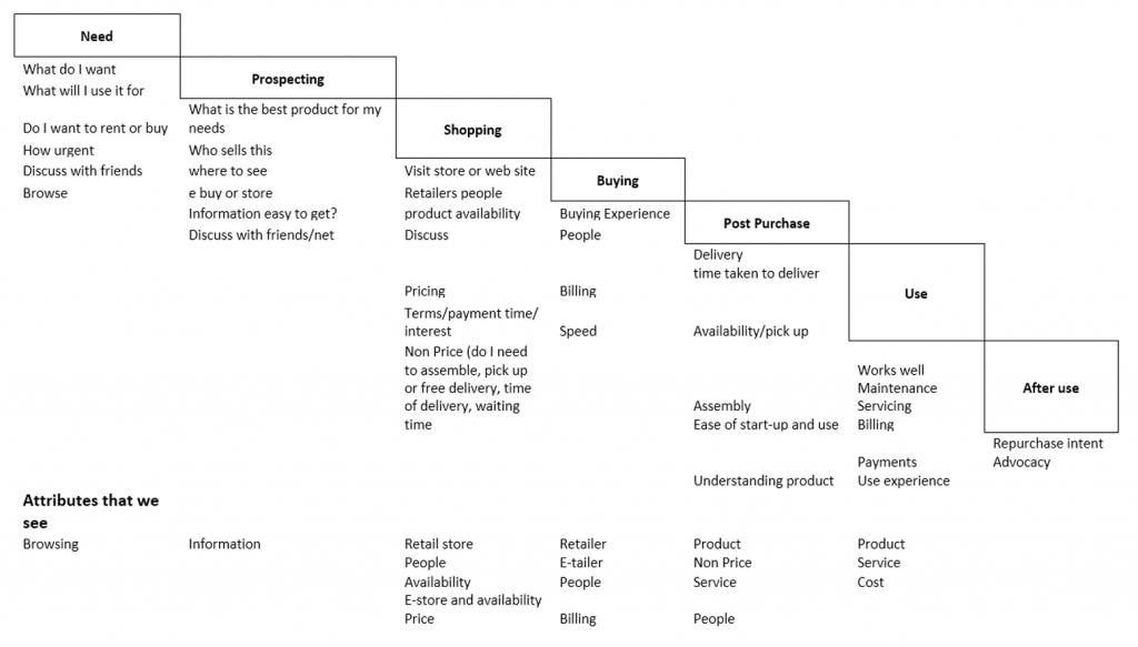 Figure 2-4 Waterfall of Needs