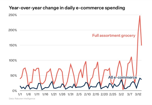 grocery-ecommerce-graph