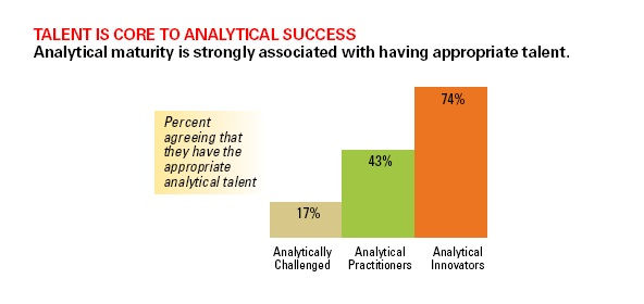 Figure 2. Analytical talent is key to analytical success. Figure from MIT/SAS report:        The Talent Dividend.