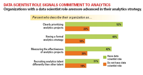 Figure 4. Data scientist role a sign of analytical maturity. Figure from MIT/SAS report:        The Talent Dividend.