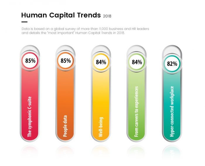 The 5 Most Important Human Capital Trends 2018 | CustomerThink