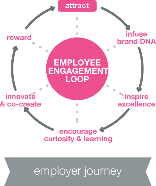 The Employer Journey to Strengthening the Employer-Employee Interface