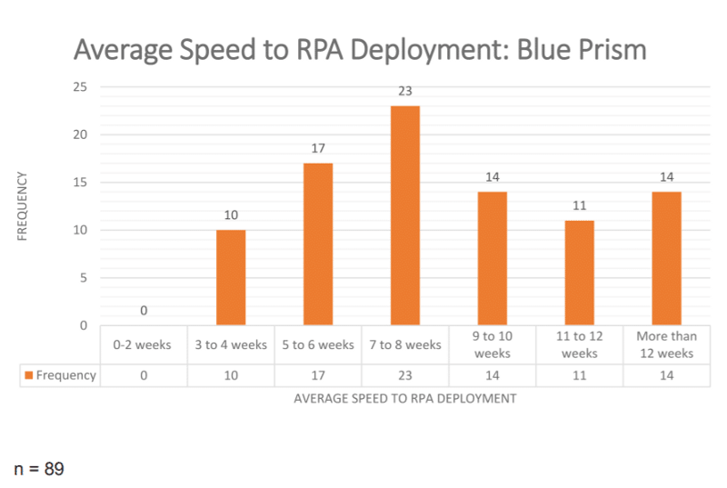 Average Speed to RPA Deployment