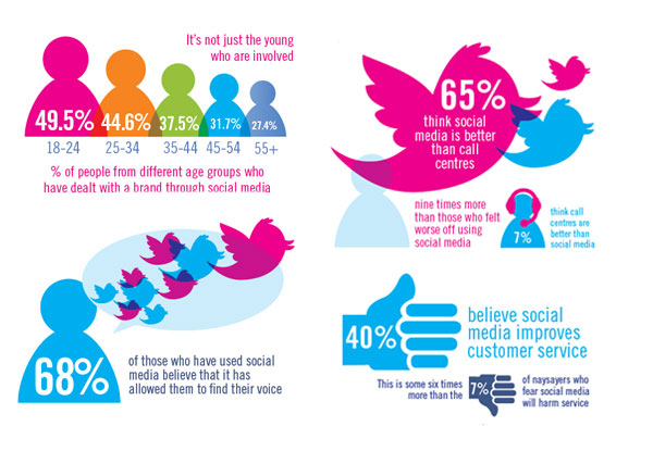 importance of social media in customer service
