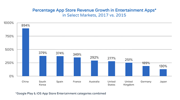 insights app store growth entertainment