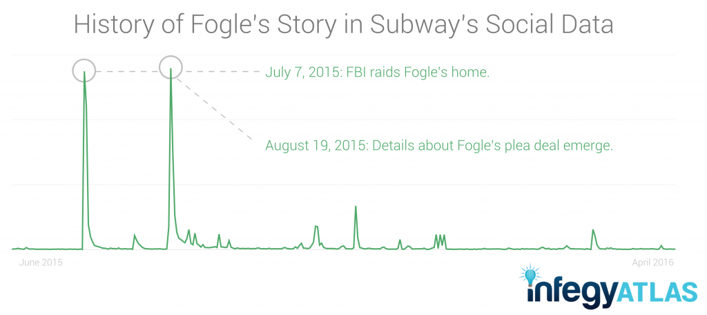 Jared Fogle hurt, but Subway quickly recovered.