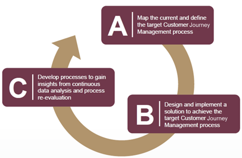 Customer Journey Managament