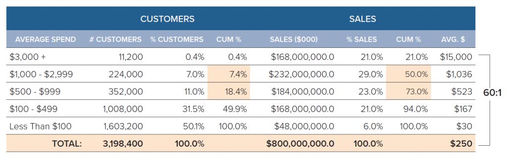 jv_customer_value