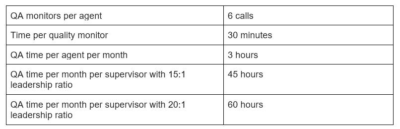 Call Audit Process ✓ The Audi Car