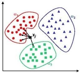k-nearest algorithm's cluster filtering works
