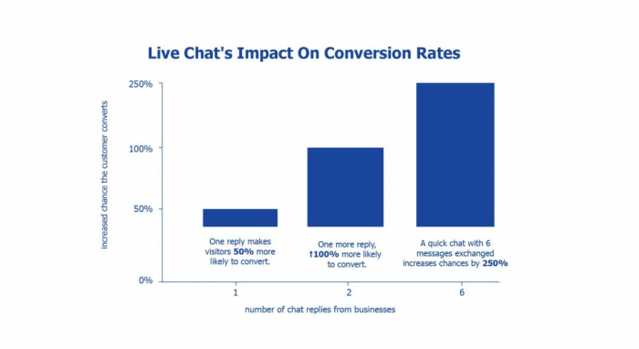 Live chat conversion rates