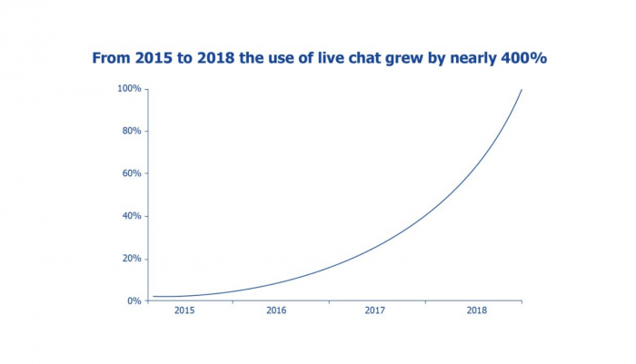 Growth of live chat