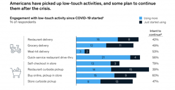 US consumers are finding more convenient digital alternatives to going to the store for groceries