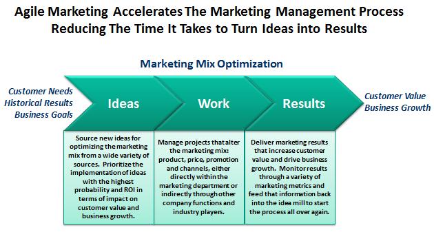 marketing-management-process-agile