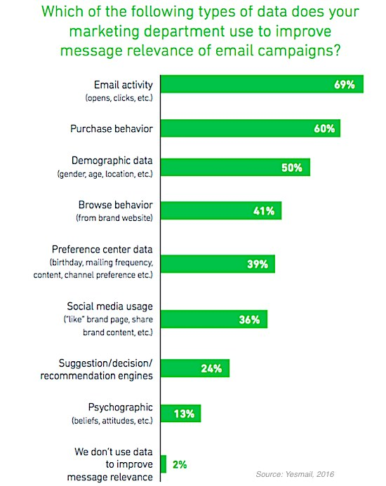 marketing retail data