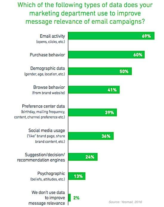 marketing retail data