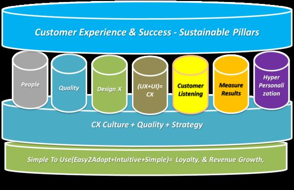 http://www.eglobalis.com/customer-experience-cx-tech-less-stop-counterintuitive-designte-revenue-loyalty/