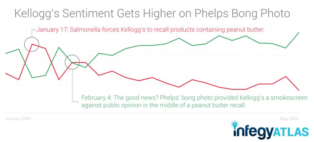 Kellogg's Sentiment Gets Higher on Phelps' Bong Photo