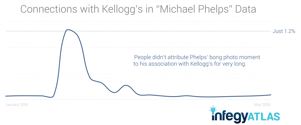 Connections with Kellogg's in 'Michael Phelps' Data