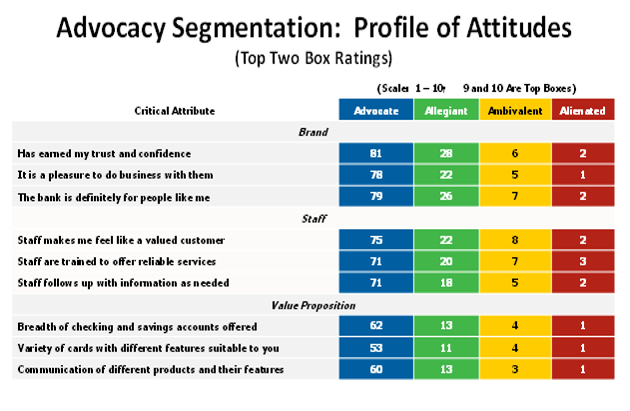 Are your customer experience kpis really key do they include the note that not atypically employee contribution to positive customer emotional response to experiences and transactions is along with brand perception maxwellsz