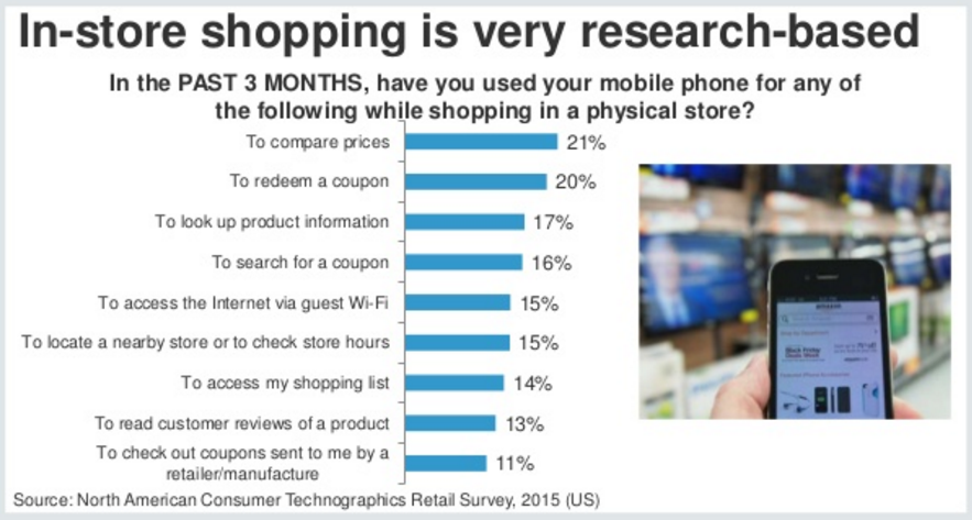 mobile shopping research
