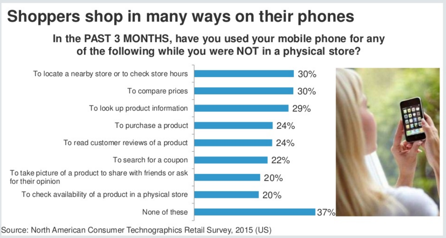 Mobile retail marketing