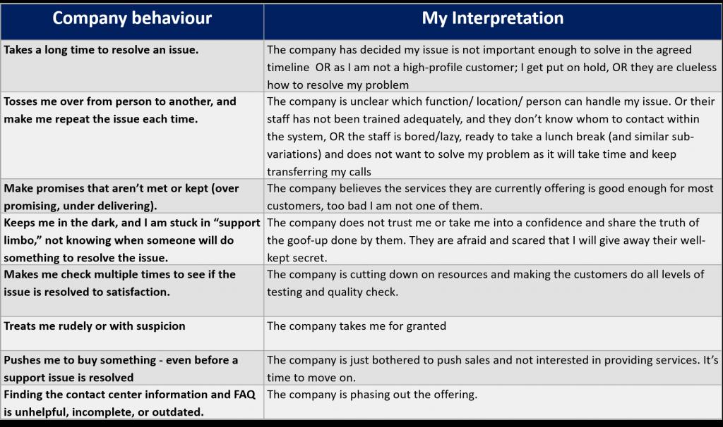 negative Customer Service Interaction