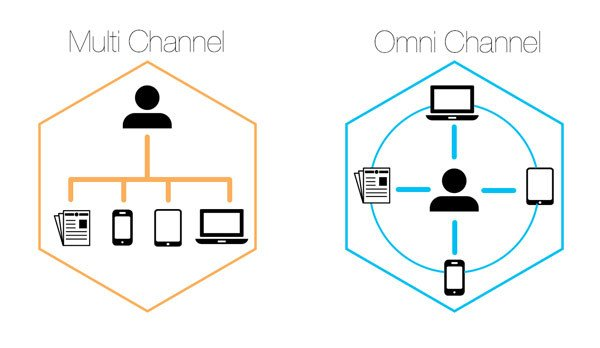 Multichannel vs. Omnichannel marketing